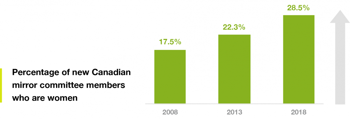 Percentage of new Canadian mirror committee members who are women