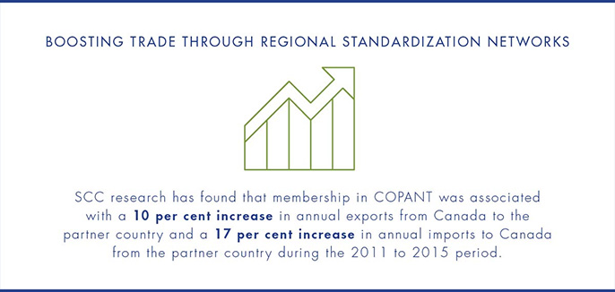 Boosting trade through regional standardization networks. SCC research has found that membership in COPANT was associated with a 10 per cent increase in annual exports from Canada to the partner country and a 17 per cent increase in annual imports to Canada from the partner country during the 2011 to 2015 period.