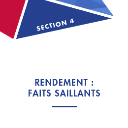 Section 4: Rendement : Faits saillants